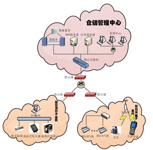 基于RFID读写设备仓库管理系统方案