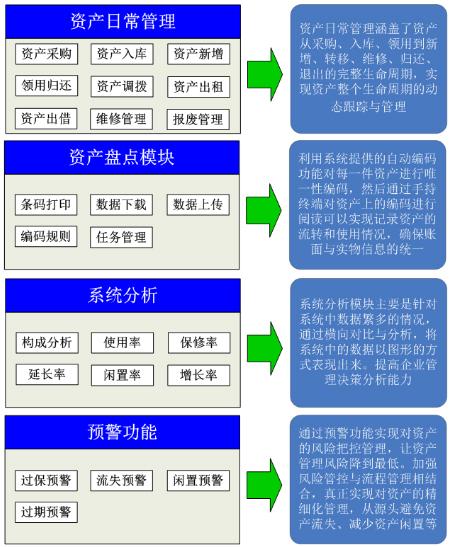RFID应用于固定资产管理