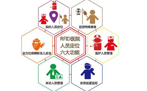 RFID射频识别技术在押人员电子腕带定位管理方案