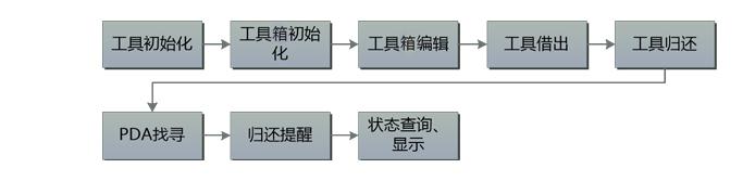 RFID应用于智能工具箱原理