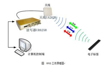 RFID读写器工作原理.jpg